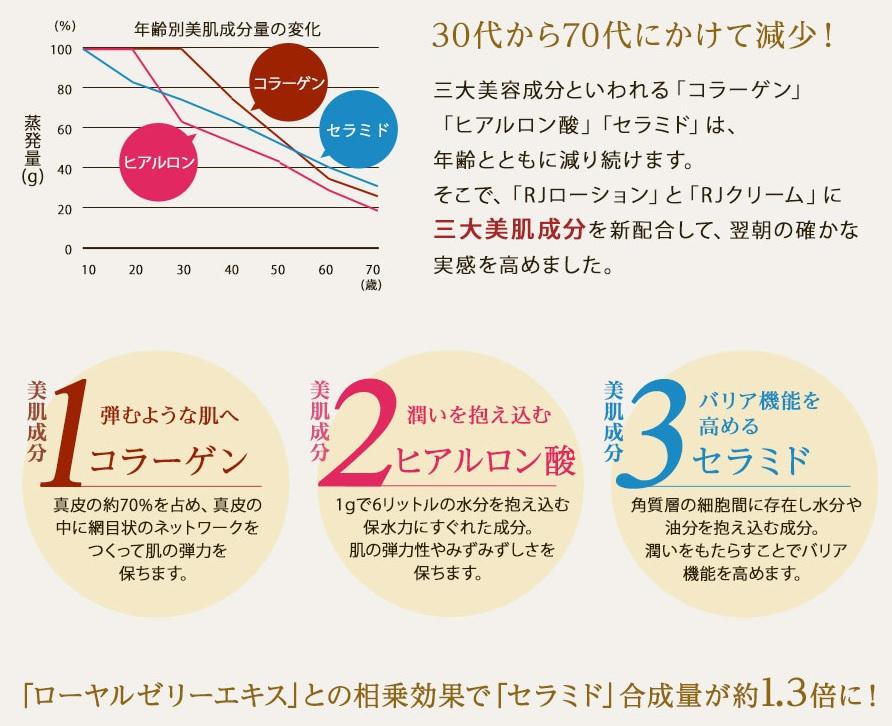 山田養蜂場のRJスキンケアの効果は本当?口コミで評判のRJスキンケアシリーズをモニター価格で試そう!